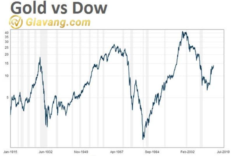 biểu đồ lịch sử giá vàng 100 năm qua