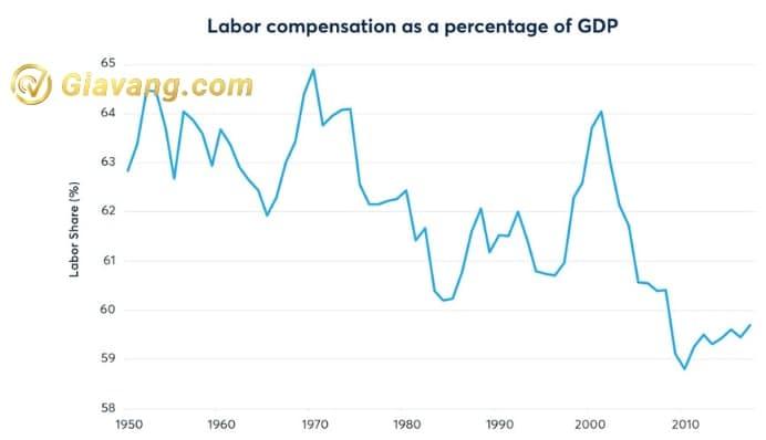 Nguồn: Ngân hàng Dự trữ Liên bang St. Louis