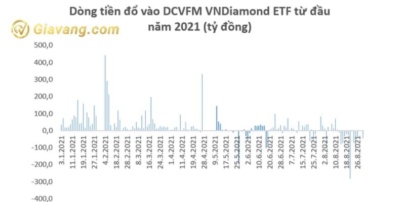 Dòng tiền đổ vào DCVFM VNDiamond ETF