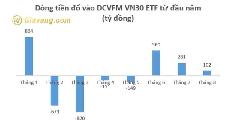 Dòng tiền đổ vào DCVFM VN30 ETF