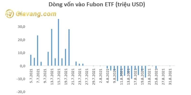 Dòng vốn vào Fubon ETF