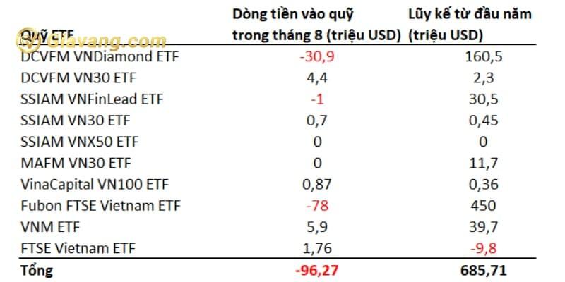 Dòng tiền vào quỹ ETF