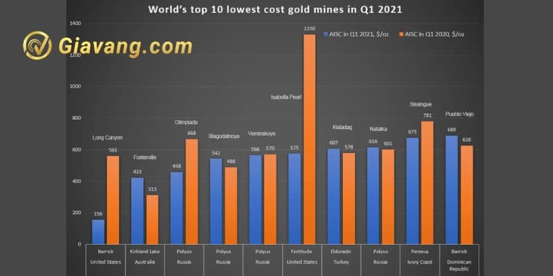 Top 10 mỏ vàng có chi phí thấp nhất