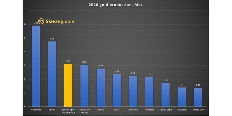 nhà sản xuất vàng
