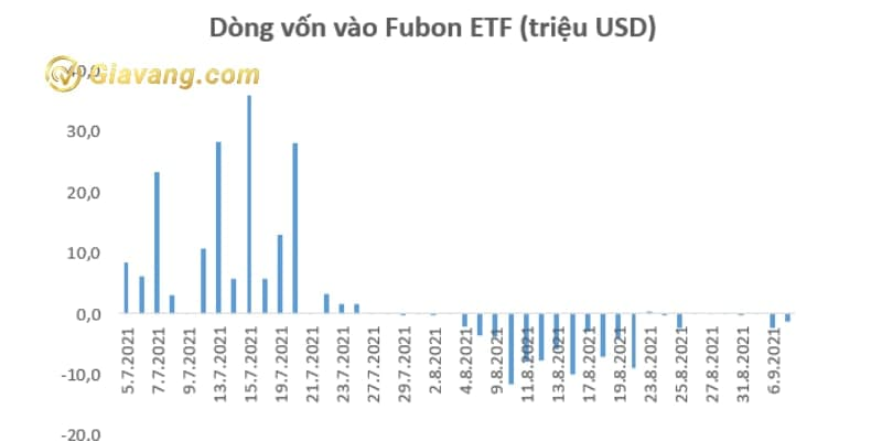Quỹ Fubon FTSE Vietnam ETF