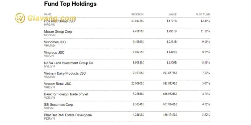 Top 10 cổ phiếu lớn nhất danh mục Fubon FTSE Vietnam ETF tại ngày 6/9