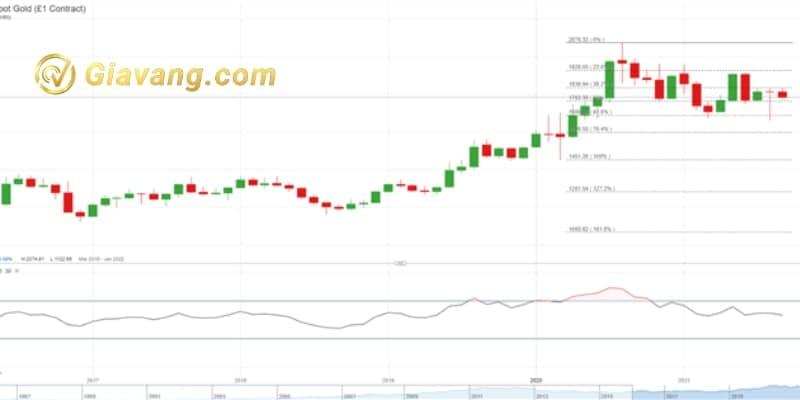 XAU / USD Biểu đồ hàng tháng