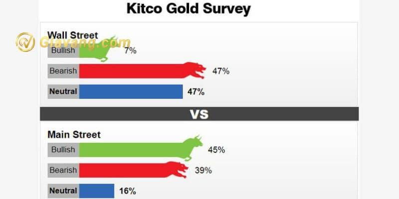 Kết quả khảo sát Kitco