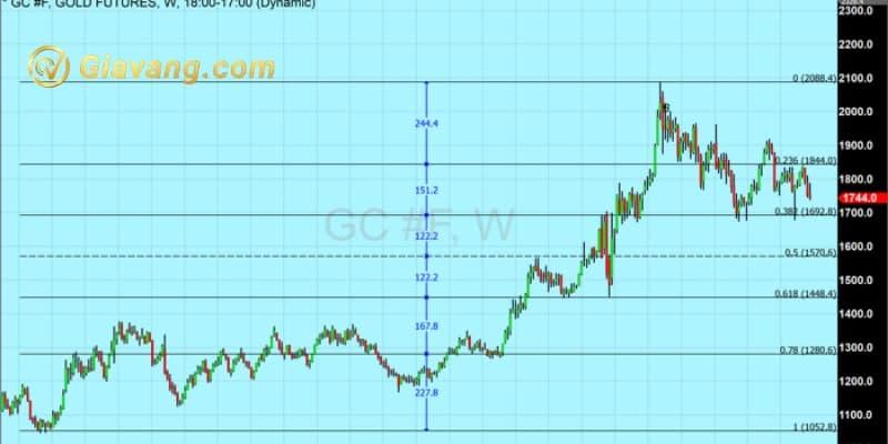 Hợp đồng vàng tương lai hằng tháng