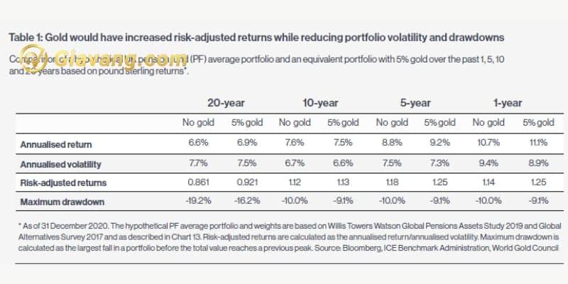 Vàng ảnh hưởng đến các danh mục đầu tư